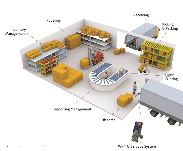 Warehouse fulfillment technology