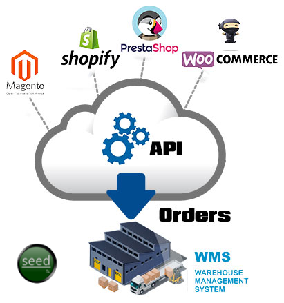 Shopping Cart WMS Integration